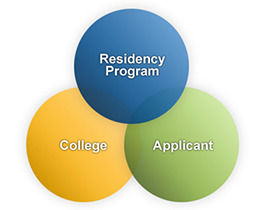 Residency Applicants